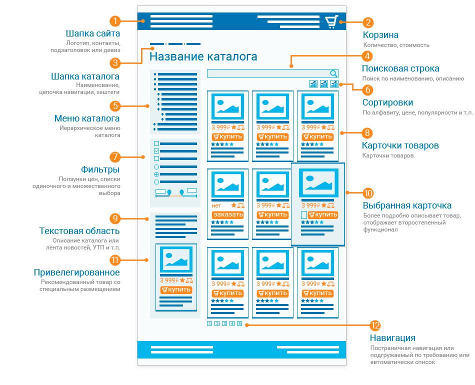 Разработка интернет-магазинов в Рязани